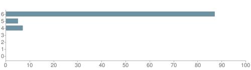 Chart?cht=bhs&chs=500x140&chbh=10&chco=6f92a3&chxt=x,y&chd=t:87,5,7,0,0,0,0&chm=t+87%,333333,0,0,10|t+5%,333333,0,1,10|t+7%,333333,0,2,10|t+0%,333333,0,3,10|t+0%,333333,0,4,10|t+0%,333333,0,5,10|t+0%,333333,0,6,10&chxl=1:|other|indian|hawaiian|asian|hispanic|black|white